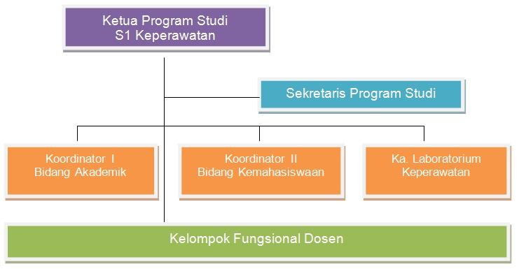 Struktur-Organisasi-S1-Keperawatan